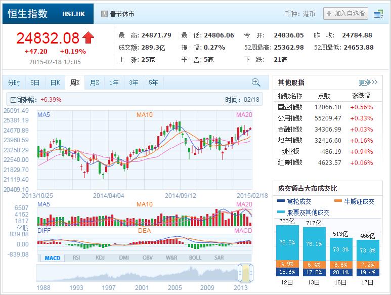 中国株コバンザメ投資 香港ハンセン指数20150218