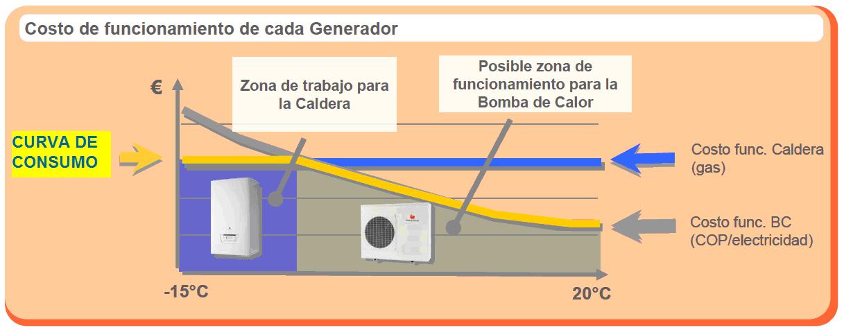 Eficiencia energ tica y autoconsumo reduzca gasoil con la - Bomba de calor de alta eficiencia energetica para calefaccion ...