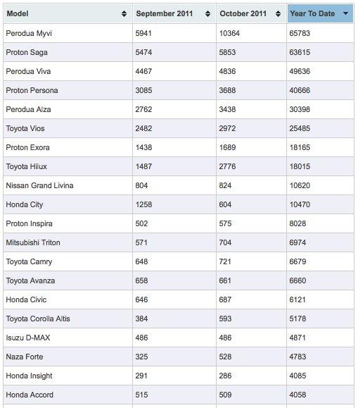 Senarai kereta paling laris jualan, popular dan di gemari di malaysia