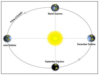 solar system elliptical - photo #37
