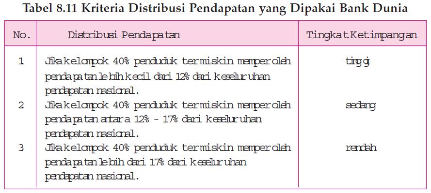 Pendapatan Domestik Regional Bruto