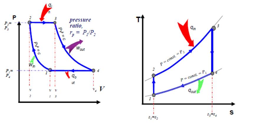 Diagram P-V dan T-S Turbin Gas Ideal