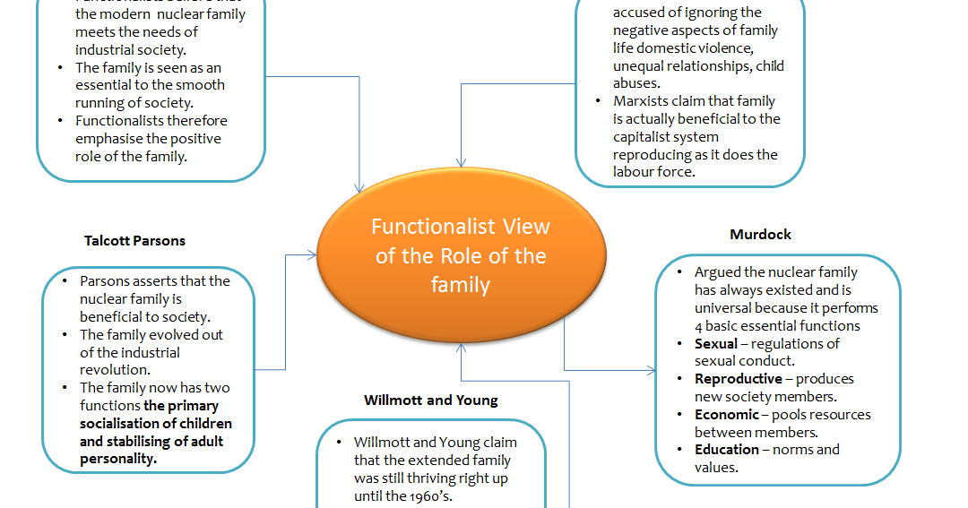 the functionalist perspective on the role The functionalist perspective of gender roles with its view of expressive females and instrumental males is based on the work of parsons and bales in traditional societies.