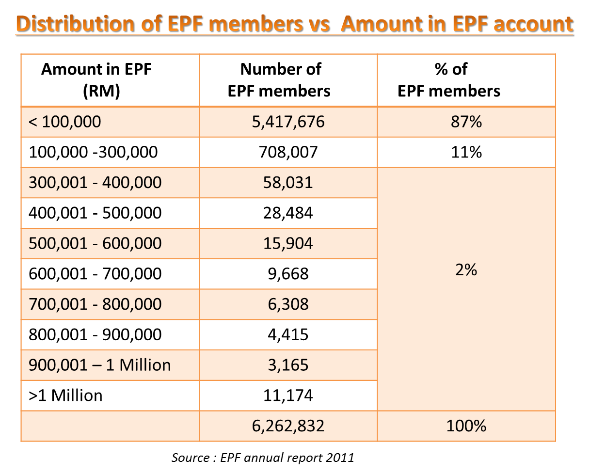 epf in malaysia Hi, as a fresh graduate, i am quite confused about epf/income tax/socso so i feel like this information would be beneficial to other graduates.