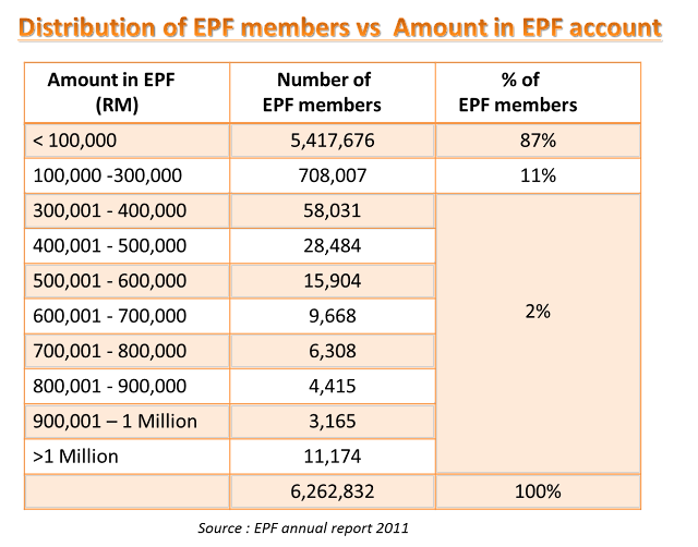 PFA Asia, Malaysia financial planner on money in EPF