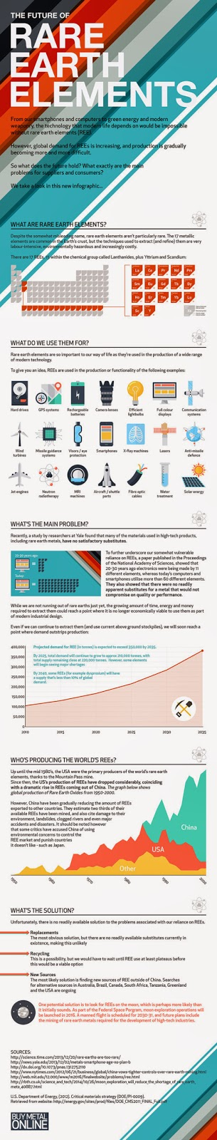 The Future of Rare Earth Elements #infographics