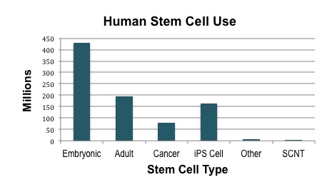 Cirm Stem Cell Research Updates December 2012