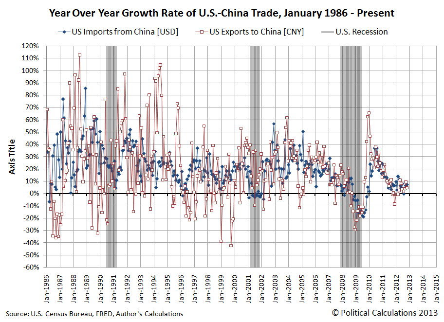 Year over Year Growth Rate of U.S.-China Trade, January 1986 through November 2012