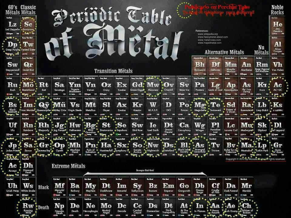 Metales pesados que puedes encontrar en Perchin Tabs: