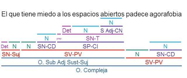 Fácil: EJERCICIOS RESUELTOS DE SUBORDINADAS ADJETIVAS SUSTANTIVADAS
