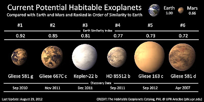 Habitable Exoplanets