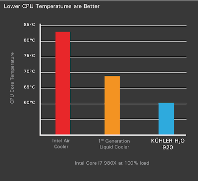 Antec KÜHLER H₂O 920 - Liquid cooling system Review picture graph