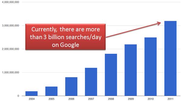 Google search chart