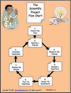 Scientific Method Procedure by Make It Solar