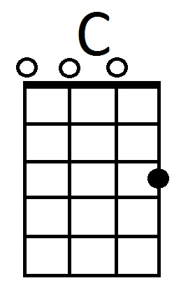 Circle Of Frets Chord Grids And Neck Charts