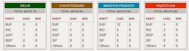 Live Election results of Delhi , Rajasthan, Madhyapradesh and ...