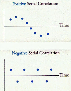 serial correlation analystforum. Black Bedroom Furniture Sets. Home Design Ideas