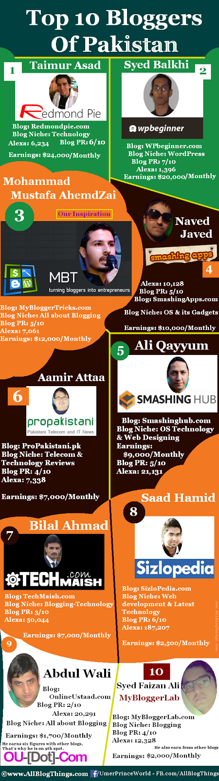 Top 10 Bloggers Of Pakistan In 2016 - Infographic