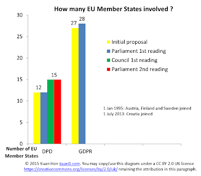 DPD vs GDPR - number of Member States