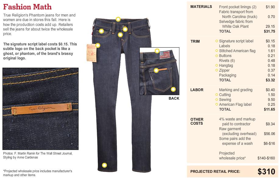 Women S Fashion Jeans