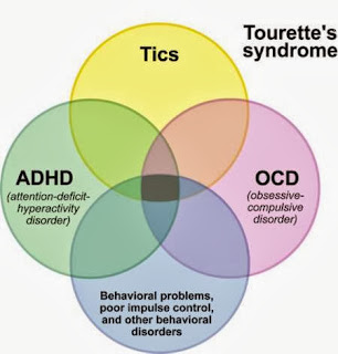 Tourette Syndrome Causes, Symptoms, Diagnosis, Treatment, Prevention