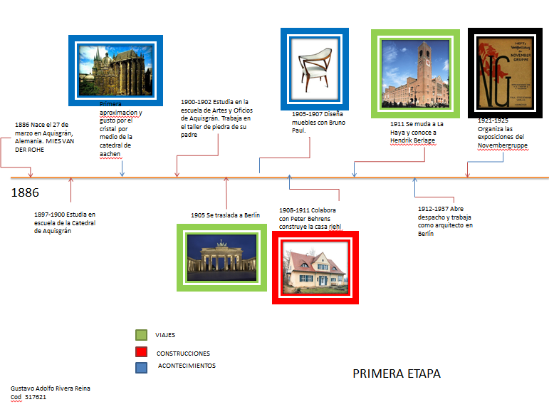 Historia de la arquitectura moderna for Arquitectura en linea