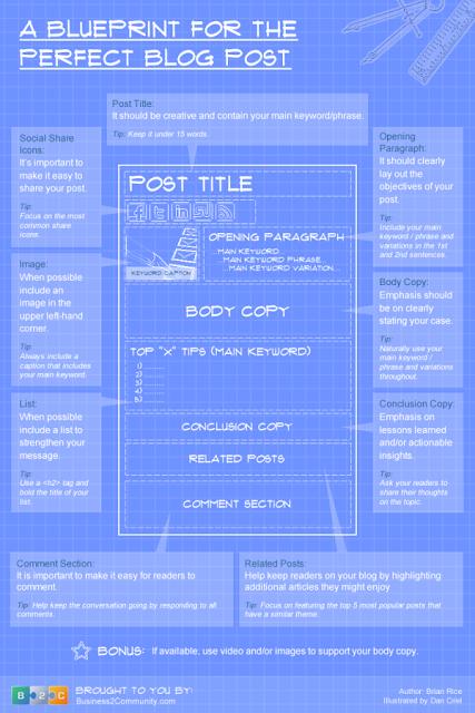 Blog Blueprint; Infographic