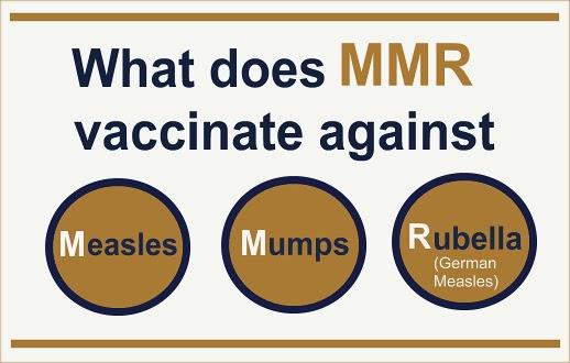 MMR Immunization - Measles, Mumps and Rubella
