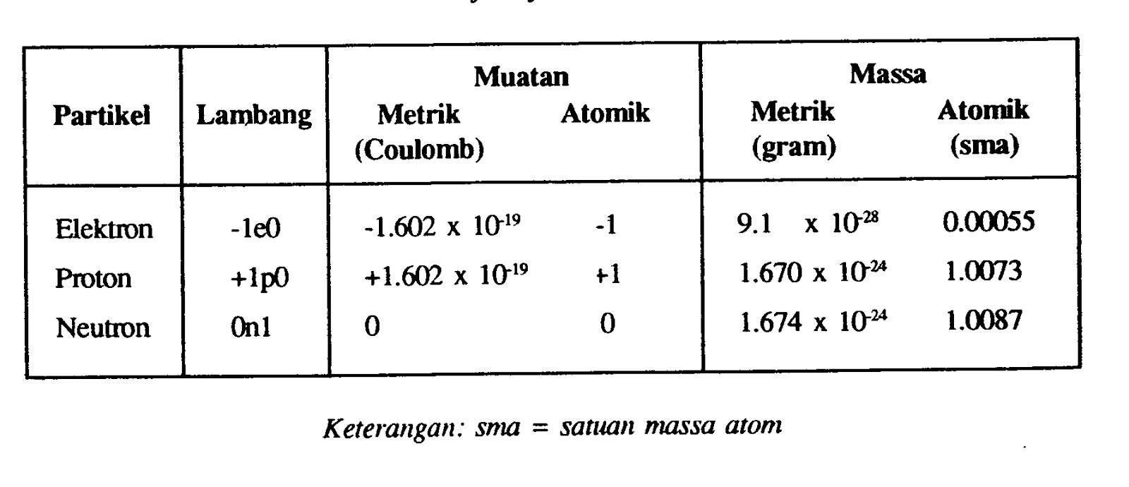 Sejarah & Penemuan: Sejarah Penemuan Proton-Neutron dan ...