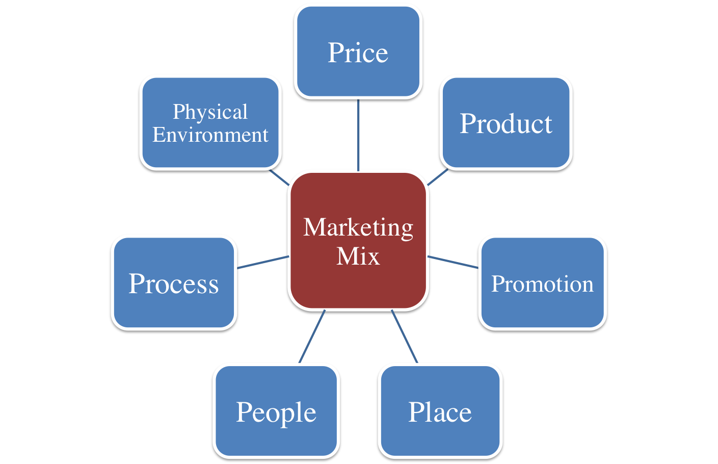 mba dissertation on marketing mix The marketing mix involves the whole set of marketing decisions and actions taken to ensure the success of a product, service or a brand in its market on a broader scale, the marketing mix model can be implemented to help decision-making in the perspective of a new offer on the market, and also to test an existing marketing strategy.