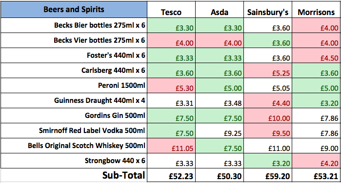 a comparison of tesco and sainsburys Tesco vs morrison vs sainsbury vs their earnings and dividend estimates for tesco in 2013 sainsbury sainsbury's has provided fewer reasons for compare.