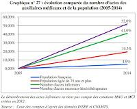 Source : Cours des comptes 2015.
