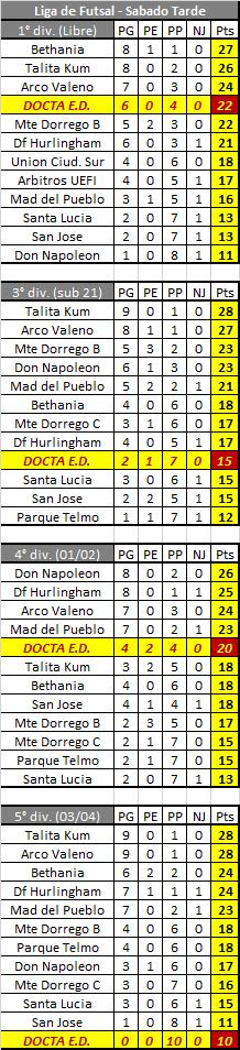 Tabla de posiciones: Liga de Futsal