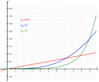 A graph comparing Exponential, Linear, and Cubic growth. What does exponential mean?