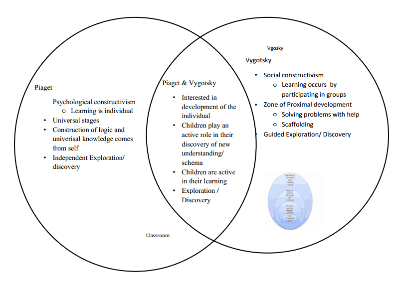 piaget vs vygotsky venn diagram stepping stones of learning why does it matter
