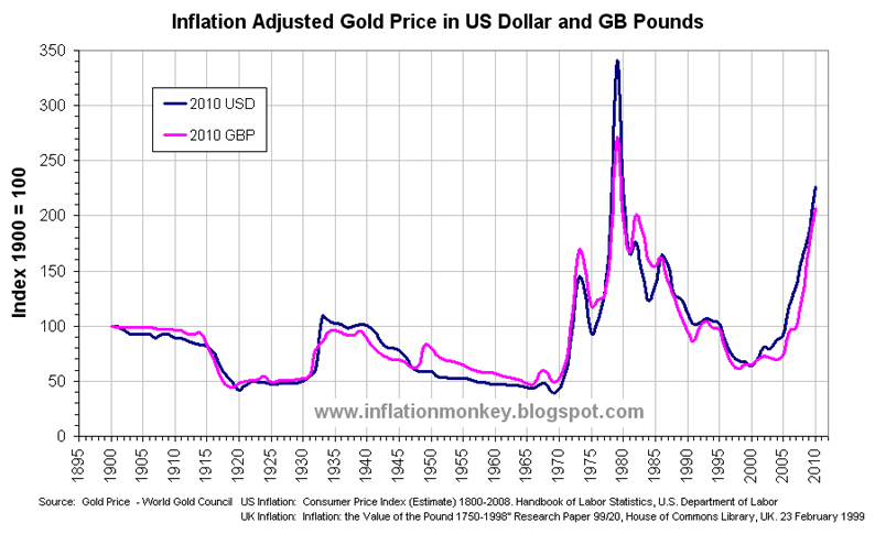 Inflation in the UK: Updated Inflation Adjusted Gold Price - US Dollars and UK Pounds