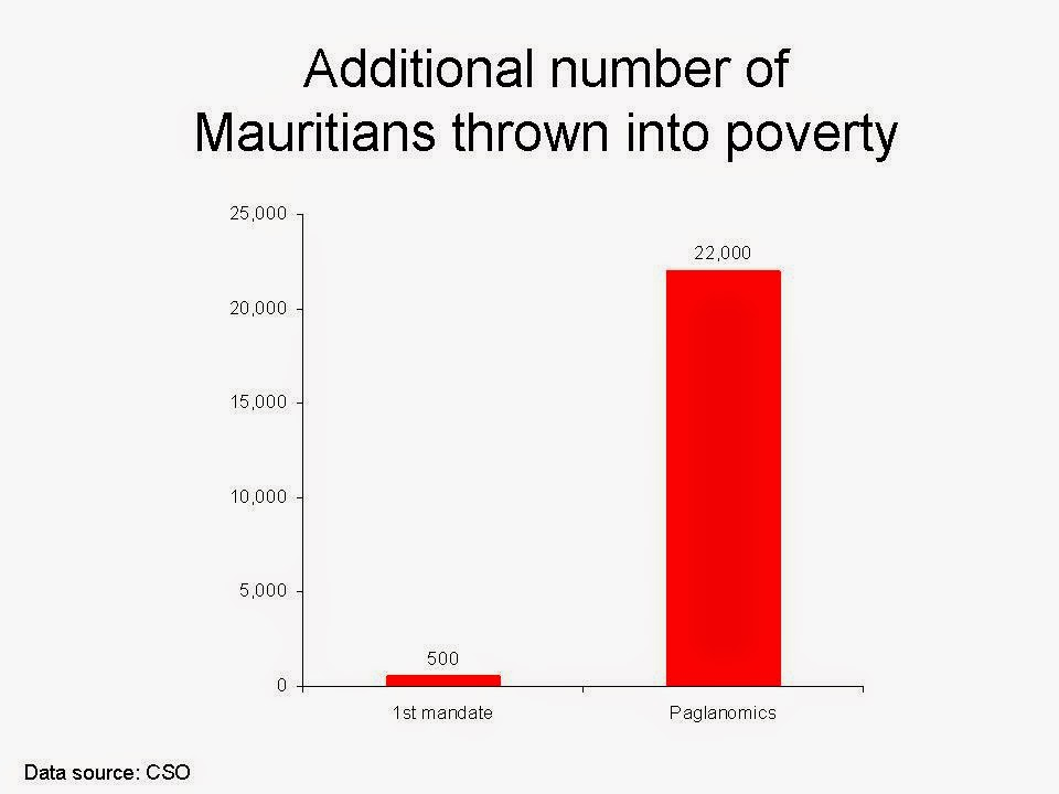 poverty in mauritius The complex linkages between poverty and ethnicity are explored in the context of mauritiusthe research finds that the causes and patterns of poverty differ according to ethnic group.