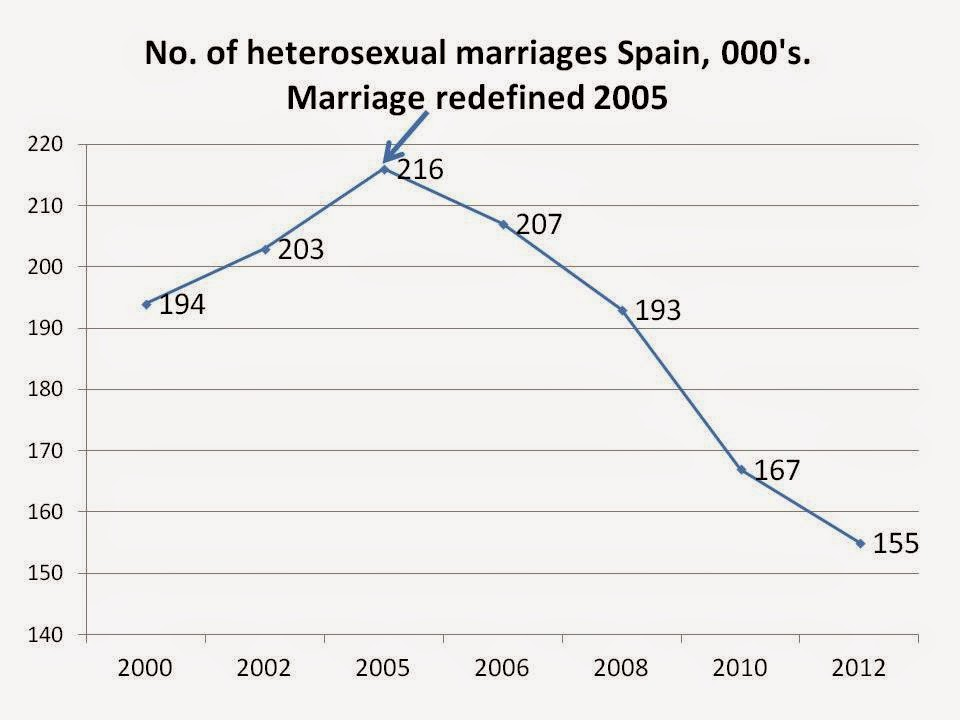 Statistics of same sex marriage — photo 12