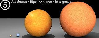 Aldebaran, Rigel, Antares, Betelgeuse Di Galaksi Bima Sakti