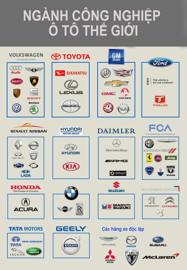 Mối quan hệ giữa các hãng xe trên thế giới