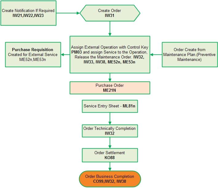 SAP Consultant,Bangladesh: SAP Plant Maintenance Process Flow.