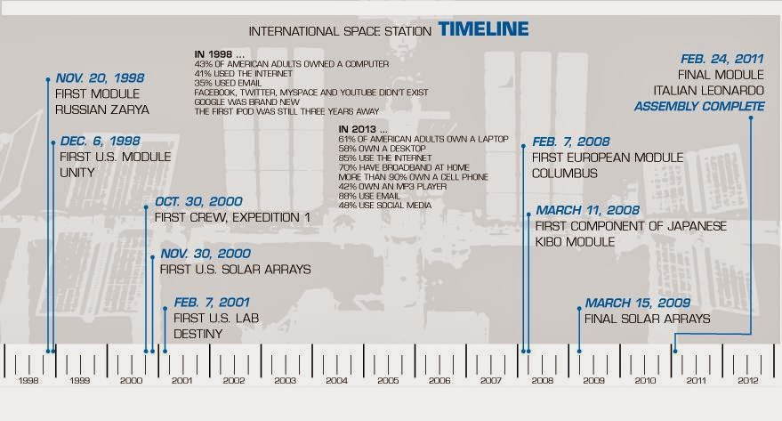 Image result for TIMELINE OF ISS