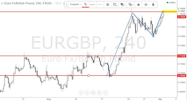 eurgbp forex