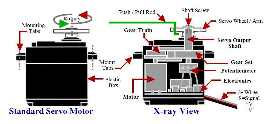 Classification of electric motors electrical knowhow for How a servo motor works