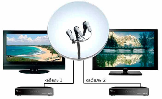 Как сделать тарелку к телевизору