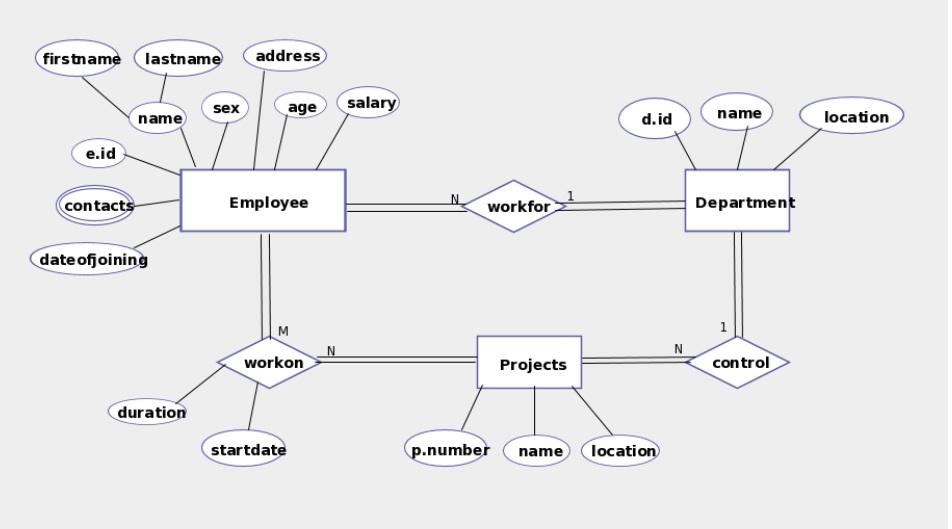 Vier it 2014 er diagrams hospital management system ccuart Images