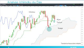 DAX30 rebondit sur kijun Ichimoku