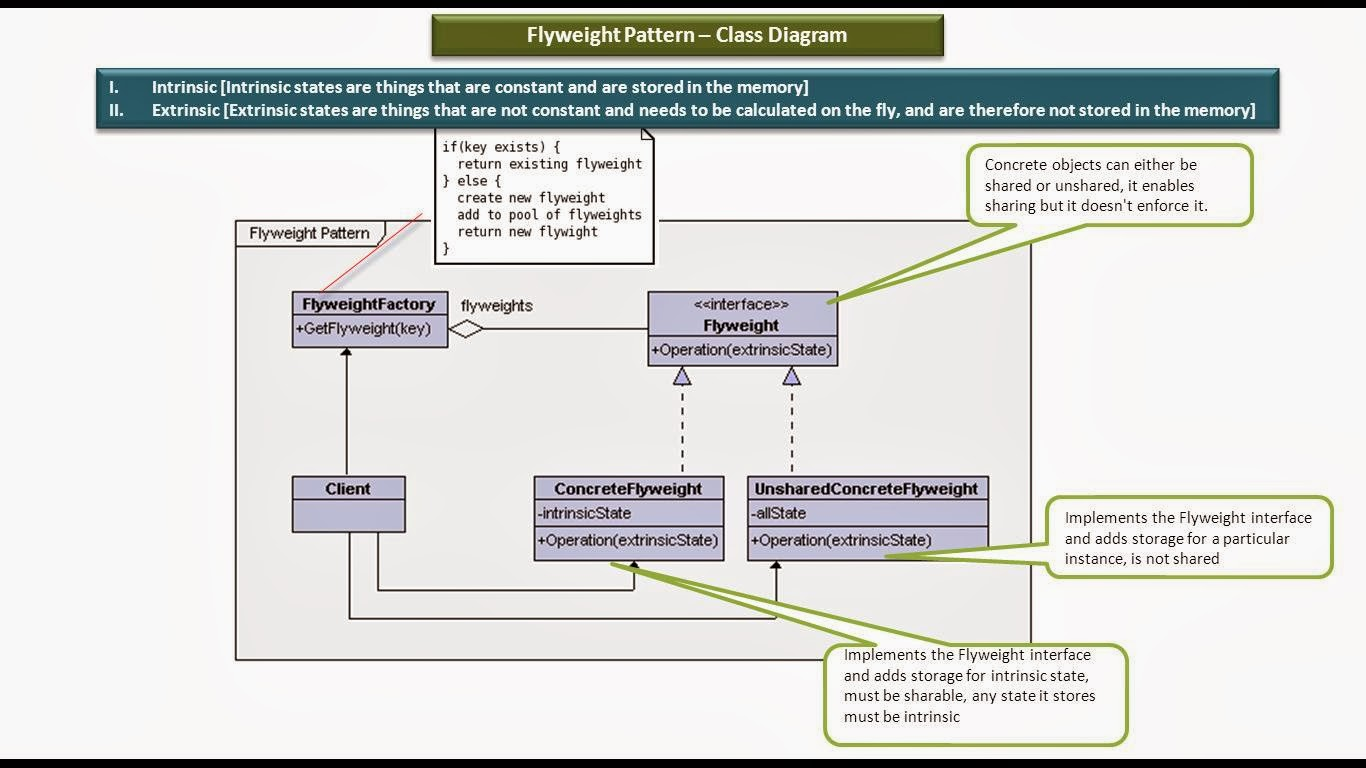 Open Classroom Design Pattern In Java ~ Java ee flyweight design pattern class diagram