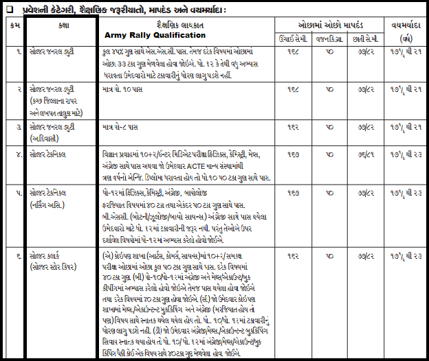 Army Direct Recruitment Rally (Sena Bharti Mela) Gujarat Rajkot February 2015