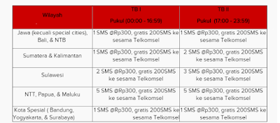 Paket SMS Simpati Loop
